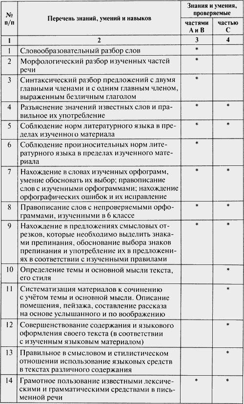 Скачать олимпиада по русскому языку 3 класс с ответами