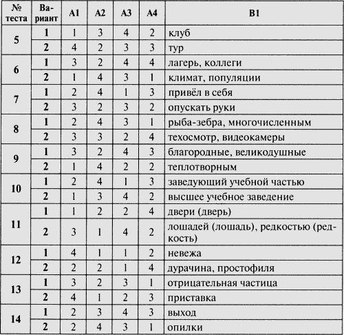 Контрольно измерительные материалы Русский язык класс  6 класс Изображение к книге Контрольно измерительные материалы Русский язык