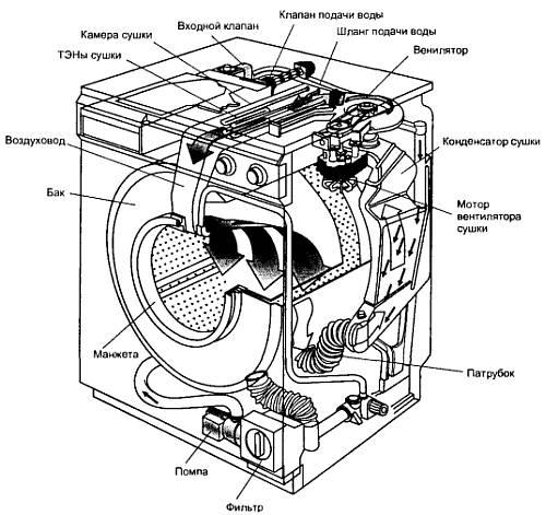 Анатомия стиральных машин