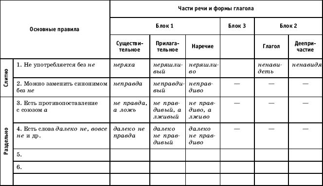 русского языка в 3 классе