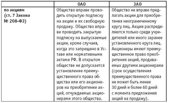 Изображение к книге Акционерные общества. ОАО и ЗАО. От создания до ликвидации