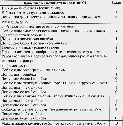 Контрольно измерительные материалы Русский язык класс  Изображение к книге Контрольно измерительные материалы Русский язык 7 класс