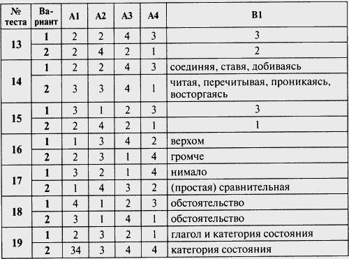 Контрольно измерительные материалы Русский язык класс  7 класс Изображение к книге Контрольно измерительные материалы Русский язык