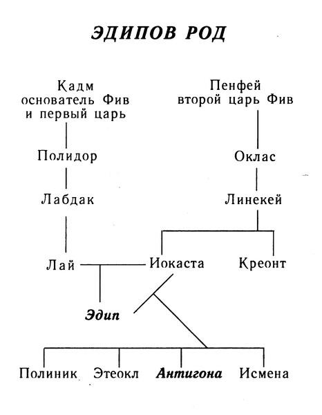 Изображение к книге Антигона