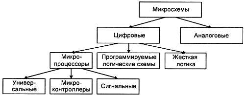 Изображение к книге Занимательно о микроконтроллерах