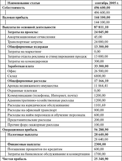 гороскоп где в отчетности операционные расходы время передачи Александр