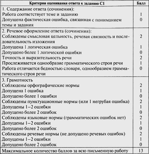 Контрольно измерительные материалы Русский язык класс  Изображение к книге Контрольно измерительные материалы Русский язык 5 класс