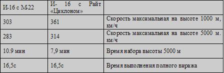 """Изображение к книге И-16, Боевой """"Ишак"""" сталинских соколов"""