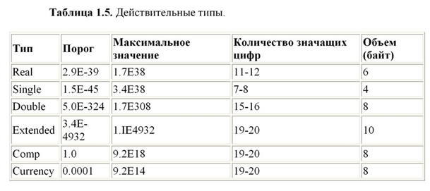 Типы данных в программировании определение переменной