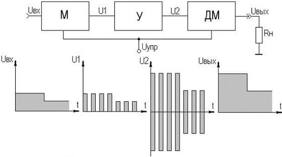 Структурная схема УПТ с
