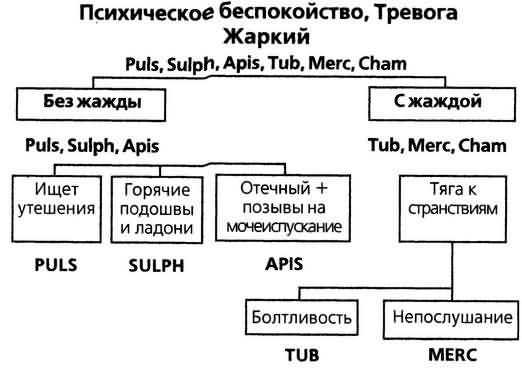острых болезней схема виджейкар